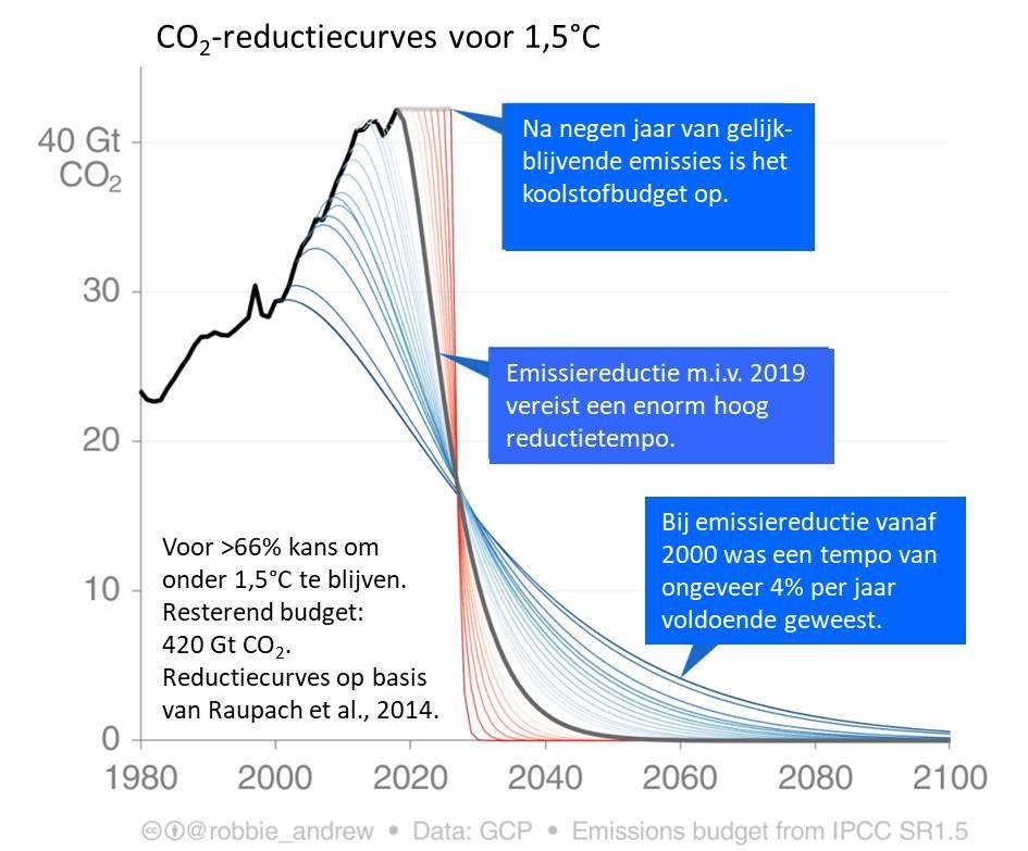 Grafiek: CO2 reductiecurves voor 1,5 graden