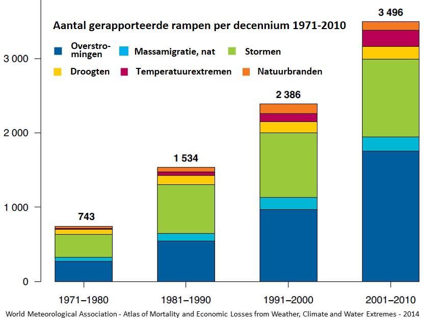 Grafiek: aantal gerapporteerde rampen per decennium 1971-2010