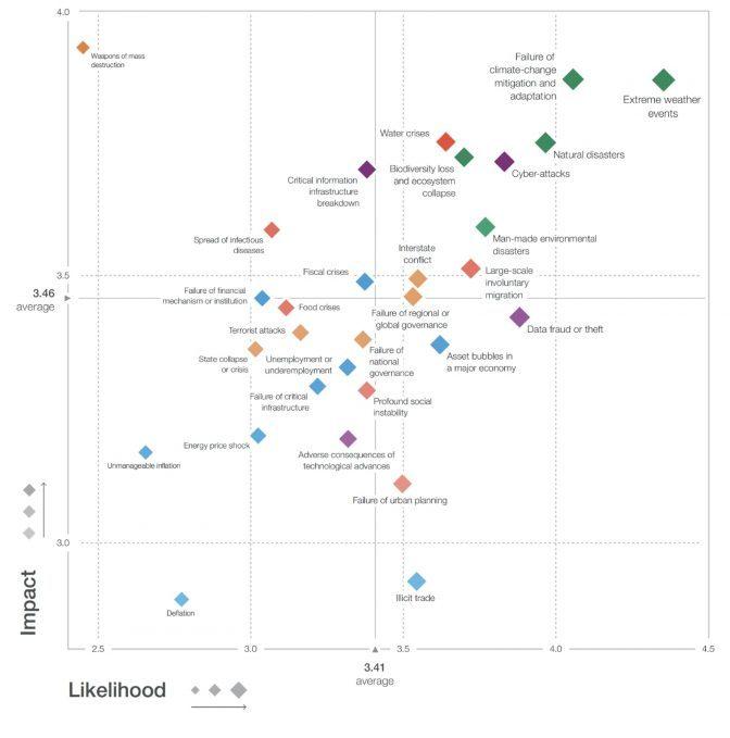 Grafiek: Impact en waarschijnlijkheid van gebeurtenissen