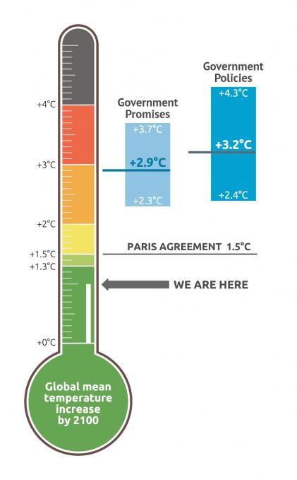 Schema: Gemiddelde mondiale temperatuurstijfinf in 2100