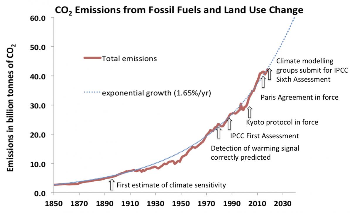 Grafiek: CO2-emissies door fossiele brandstoffen en veranderd landgebruik
